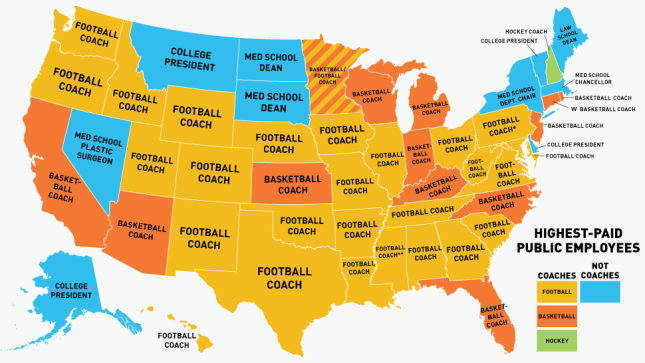 Is a Coach your States highest paid public Official??
